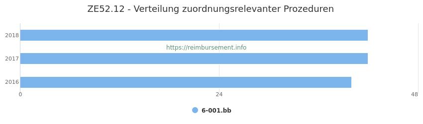 ZE52.12 Verteilung und Anzahl der zuordnungsrelevanten Prozeduren (OPS Codes) zum Zusatzentgelt (ZE) pro Jahr