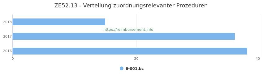 ZE52.13 Verteilung und Anzahl der zuordnungsrelevanten Prozeduren (OPS Codes) zum Zusatzentgelt (ZE) pro Jahr