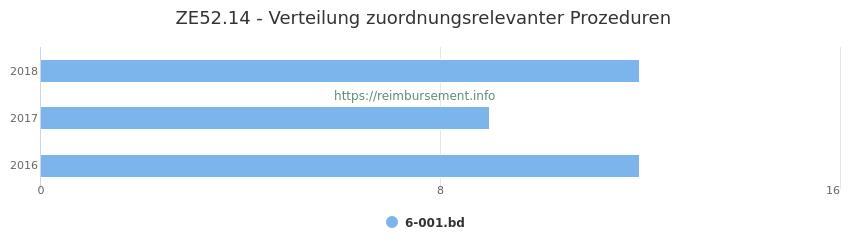 ZE52.14 Verteilung und Anzahl der zuordnungsrelevanten Prozeduren (OPS Codes) zum Zusatzentgelt (ZE) pro Jahr