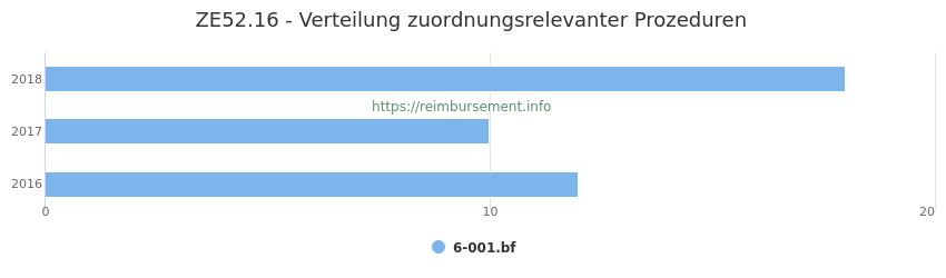 ZE52.16 Verteilung und Anzahl der zuordnungsrelevanten Prozeduren (OPS Codes) zum Zusatzentgelt (ZE) pro Jahr