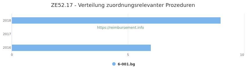 ZE52.17 Verteilung und Anzahl der zuordnungsrelevanten Prozeduren (OPS Codes) zum Zusatzentgelt (ZE) pro Jahr