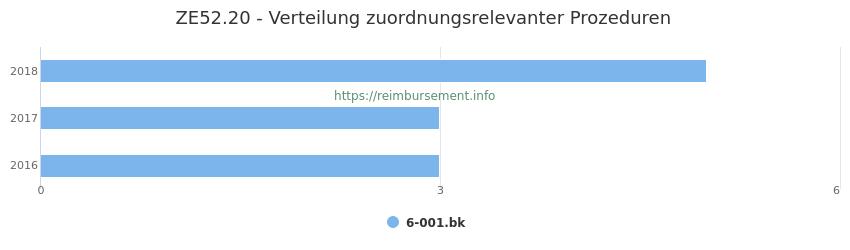 ZE52.20 Verteilung und Anzahl der zuordnungsrelevanten Prozeduren (OPS Codes) zum Zusatzentgelt (ZE) pro Jahr