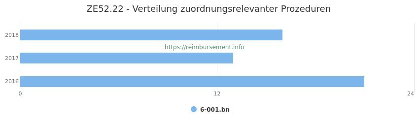 ZE52.22 Verteilung und Anzahl der zuordnungsrelevanten Prozeduren (OPS Codes) zum Zusatzentgelt (ZE) pro Jahr