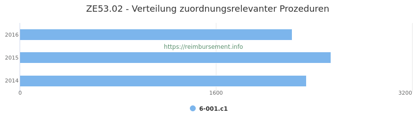 ZE53.02 Verteilung und Anzahl der zuordnungsrelevanten Prozeduren (OPS Codes) zum Zusatzentgelt (ZE) pro Jahr