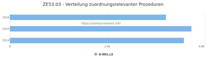 ZE53.03 Verteilung und Anzahl der zuordnungsrelevanten Prozeduren (OPS Codes) zum Zusatzentgelt (ZE) pro Jahr