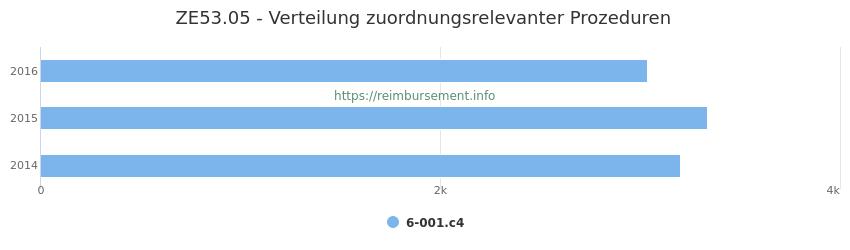 ZE53.05 Verteilung und Anzahl der zuordnungsrelevanten Prozeduren (OPS Codes) zum Zusatzentgelt (ZE) pro Jahr