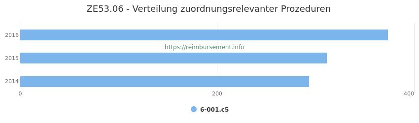 ZE53.06 Verteilung und Anzahl der zuordnungsrelevanten Prozeduren (OPS Codes) zum Zusatzentgelt (ZE) pro Jahr