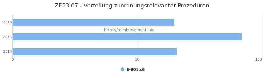 ZE53.07 Verteilung und Anzahl der zuordnungsrelevanten Prozeduren (OPS Codes) zum Zusatzentgelt (ZE) pro Jahr