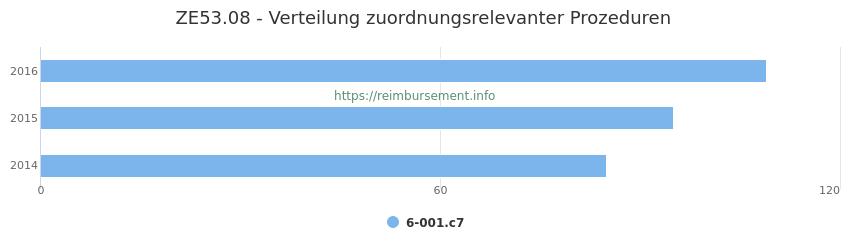 ZE53.08 Verteilung und Anzahl der zuordnungsrelevanten Prozeduren (OPS Codes) zum Zusatzentgelt (ZE) pro Jahr