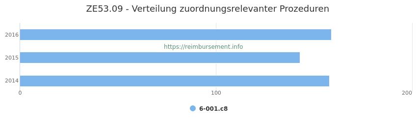 ZE53.09 Verteilung und Anzahl der zuordnungsrelevanten Prozeduren (OPS Codes) zum Zusatzentgelt (ZE) pro Jahr