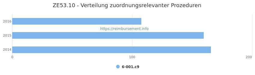 ZE53.10 Verteilung und Anzahl der zuordnungsrelevanten Prozeduren (OPS Codes) zum Zusatzentgelt (ZE) pro Jahr