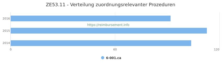 ZE53.11 Verteilung und Anzahl der zuordnungsrelevanten Prozeduren (OPS Codes) zum Zusatzentgelt (ZE) pro Jahr