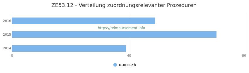 ZE53.12 Verteilung und Anzahl der zuordnungsrelevanten Prozeduren (OPS Codes) zum Zusatzentgelt (ZE) pro Jahr