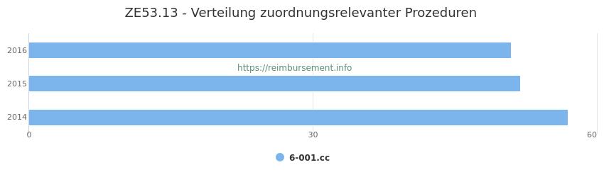 ZE53.13 Verteilung und Anzahl der zuordnungsrelevanten Prozeduren (OPS Codes) zum Zusatzentgelt (ZE) pro Jahr