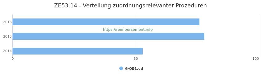 ZE53.14 Verteilung und Anzahl der zuordnungsrelevanten Prozeduren (OPS Codes) zum Zusatzentgelt (ZE) pro Jahr