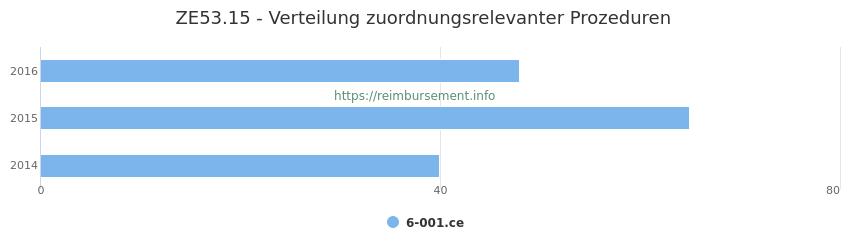 ZE53.15 Verteilung und Anzahl der zuordnungsrelevanten Prozeduren (OPS Codes) zum Zusatzentgelt (ZE) pro Jahr