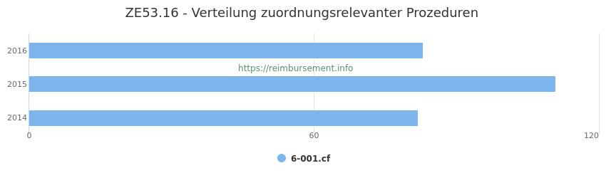 ZE53.16 Verteilung und Anzahl der zuordnungsrelevanten Prozeduren (OPS Codes) zum Zusatzentgelt (ZE) pro Jahr