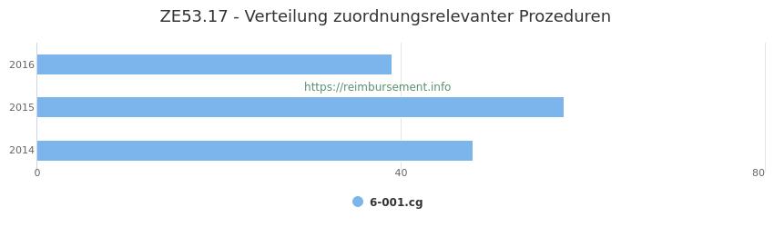 ZE53.17 Verteilung und Anzahl der zuordnungsrelevanten Prozeduren (OPS Codes) zum Zusatzentgelt (ZE) pro Jahr