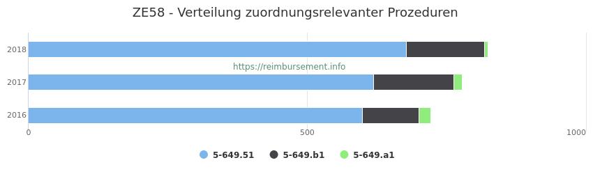 ZE58 Verteilung und Anzahl der zuordnungsrelevanten Prozeduren (OPS Codes) zum Zusatzentgelt (ZE) pro Jahr