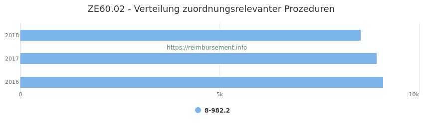 ZE60.02 Verteilung und Anzahl der zuordnungsrelevanten Prozeduren (OPS Codes) zum Zusatzentgelt (ZE) pro Jahr