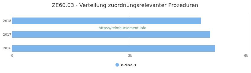 ZE60.03 Verteilung und Anzahl der zuordnungsrelevanten Prozeduren (OPS Codes) zum Zusatzentgelt (ZE) pro Jahr
