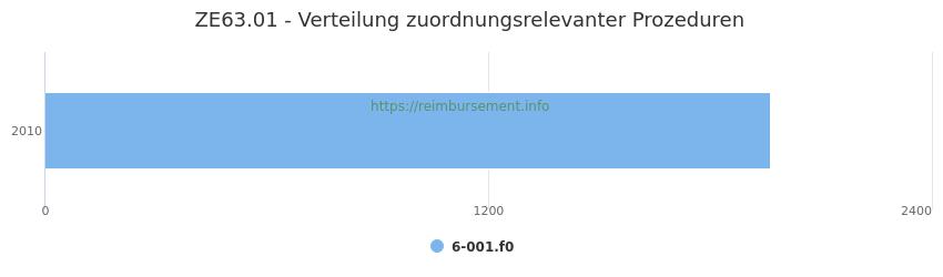ZE63.01 Verteilung und Anzahl der zuordnungsrelevanten Prozeduren (OPS Codes) zum Zusatzentgelt (ZE) pro Jahr