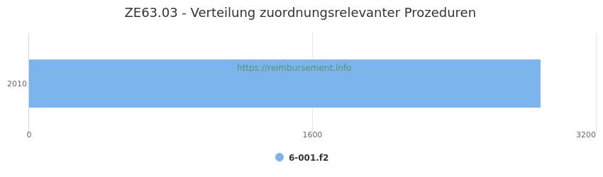 ZE63.03 Verteilung und Anzahl der zuordnungsrelevanten Prozeduren (OPS Codes) zum Zusatzentgelt (ZE) pro Jahr