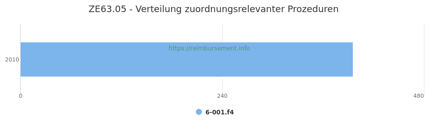 ZE63.05 Verteilung und Anzahl der zuordnungsrelevanten Prozeduren (OPS Codes) zum Zusatzentgelt (ZE) pro Jahr