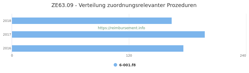 ZE63.09 Verteilung und Anzahl der zuordnungsrelevanten Prozeduren (OPS Codes) zum Zusatzentgelt (ZE) pro Jahr