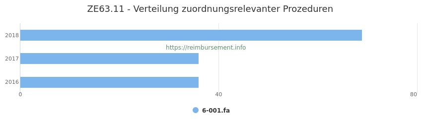ZE63.11 Verteilung und Anzahl der zuordnungsrelevanten Prozeduren (OPS Codes) zum Zusatzentgelt (ZE) pro Jahr