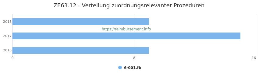 ZE63.12 Verteilung und Anzahl der zuordnungsrelevanten Prozeduren (OPS Codes) zum Zusatzentgelt (ZE) pro Jahr