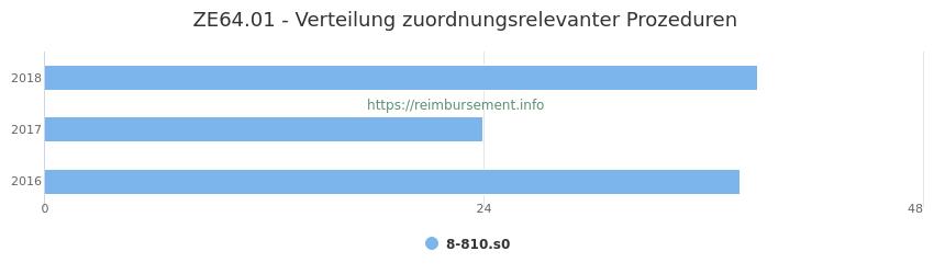 ZE64.01 Verteilung und Anzahl der zuordnungsrelevanten Prozeduren (OPS Codes) zum Zusatzentgelt (ZE) pro Jahr