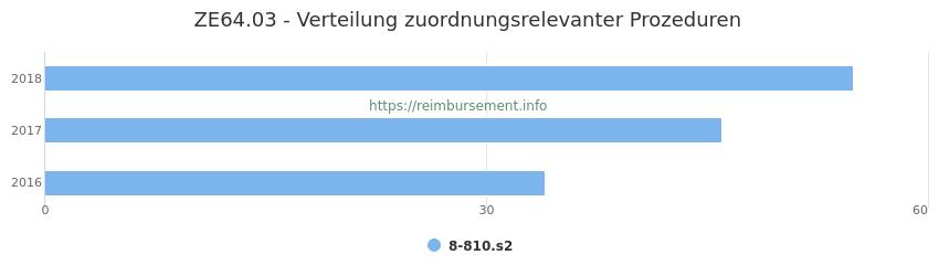 ZE64.03 Verteilung und Anzahl der zuordnungsrelevanten Prozeduren (OPS Codes) zum Zusatzentgelt (ZE) pro Jahr