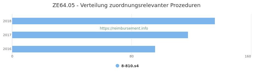 ZE64.05 Verteilung und Anzahl der zuordnungsrelevanten Prozeduren (OPS Codes) zum Zusatzentgelt (ZE) pro Jahr