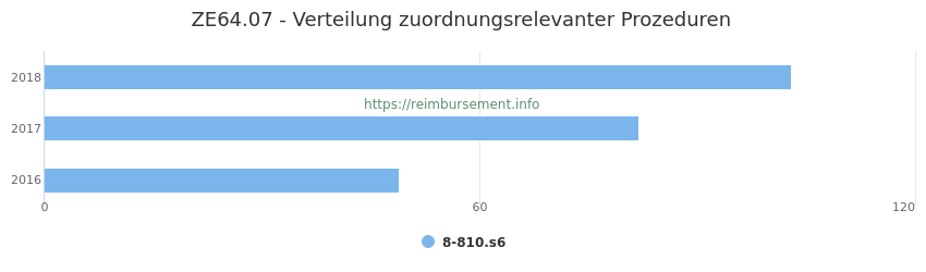 ZE64.07 Verteilung und Anzahl der zuordnungsrelevanten Prozeduren (OPS Codes) zum Zusatzentgelt (ZE) pro Jahr