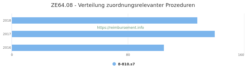 ZE64.08 Verteilung und Anzahl der zuordnungsrelevanten Prozeduren (OPS Codes) zum Zusatzentgelt (ZE) pro Jahr