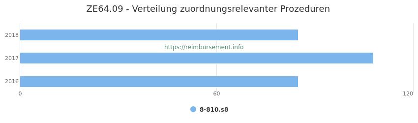 ZE64.09 Verteilung und Anzahl der zuordnungsrelevanten Prozeduren (OPS Codes) zum Zusatzentgelt (ZE) pro Jahr