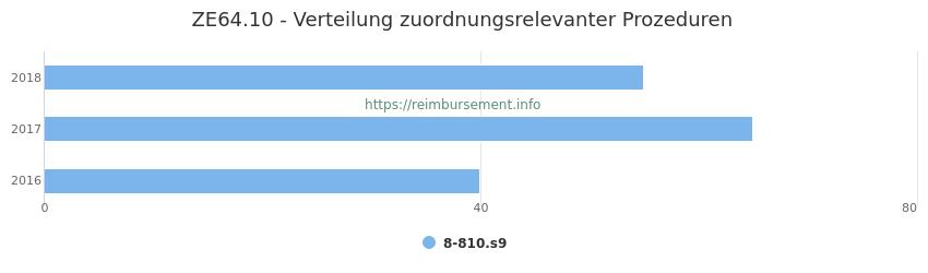 ZE64.10 Verteilung und Anzahl der zuordnungsrelevanten Prozeduren (OPS Codes) zum Zusatzentgelt (ZE) pro Jahr