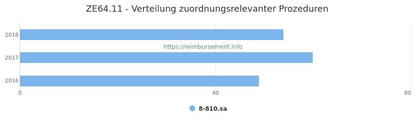 ZE64.11 Verteilung und Anzahl der zuordnungsrelevanten Prozeduren (OPS Codes) zum Zusatzentgelt (ZE) pro Jahr