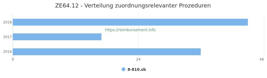 ZE64.12 Verteilung und Anzahl der zuordnungsrelevanten Prozeduren (OPS Codes) zum Zusatzentgelt (ZE) pro Jahr