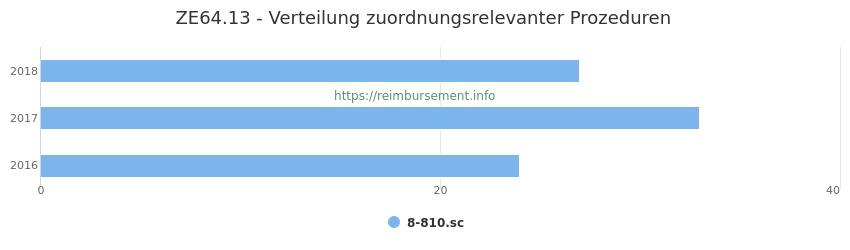 ZE64.13 Verteilung und Anzahl der zuordnungsrelevanten Prozeduren (OPS Codes) zum Zusatzentgelt (ZE) pro Jahr