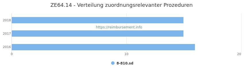 ZE64.14 Verteilung und Anzahl der zuordnungsrelevanten Prozeduren (OPS Codes) zum Zusatzentgelt (ZE) pro Jahr