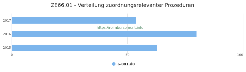 ZE66.01 Verteilung und Anzahl der zuordnungsrelevanten Prozeduren (OPS Codes) zum Zusatzentgelt (ZE) pro Jahr