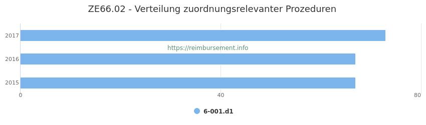 ZE66.02 Verteilung und Anzahl der zuordnungsrelevanten Prozeduren (OPS Codes) zum Zusatzentgelt (ZE) pro Jahr