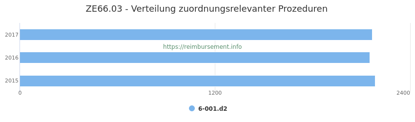 ZE66.03 Verteilung und Anzahl der zuordnungsrelevanten Prozeduren (OPS Codes) zum Zusatzentgelt (ZE) pro Jahr