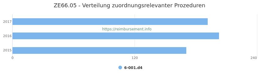 ZE66.05 Verteilung und Anzahl der zuordnungsrelevanten Prozeduren (OPS Codes) zum Zusatzentgelt (ZE) pro Jahr