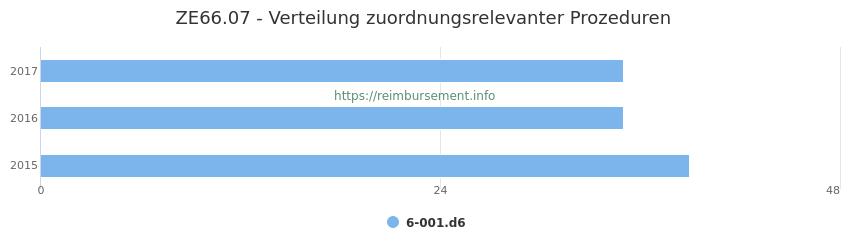 ZE66.07 Verteilung und Anzahl der zuordnungsrelevanten Prozeduren (OPS Codes) zum Zusatzentgelt (ZE) pro Jahr