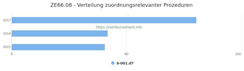 ZE66.08 Verteilung und Anzahl der zuordnungsrelevanten Prozeduren (OPS Codes) zum Zusatzentgelt (ZE) pro Jahr