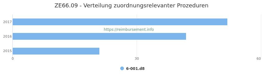 ZE66.09 Verteilung und Anzahl der zuordnungsrelevanten Prozeduren (OPS Codes) zum Zusatzentgelt (ZE) pro Jahr