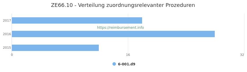 ZE66.10 Verteilung und Anzahl der zuordnungsrelevanten Prozeduren (OPS Codes) zum Zusatzentgelt (ZE) pro Jahr